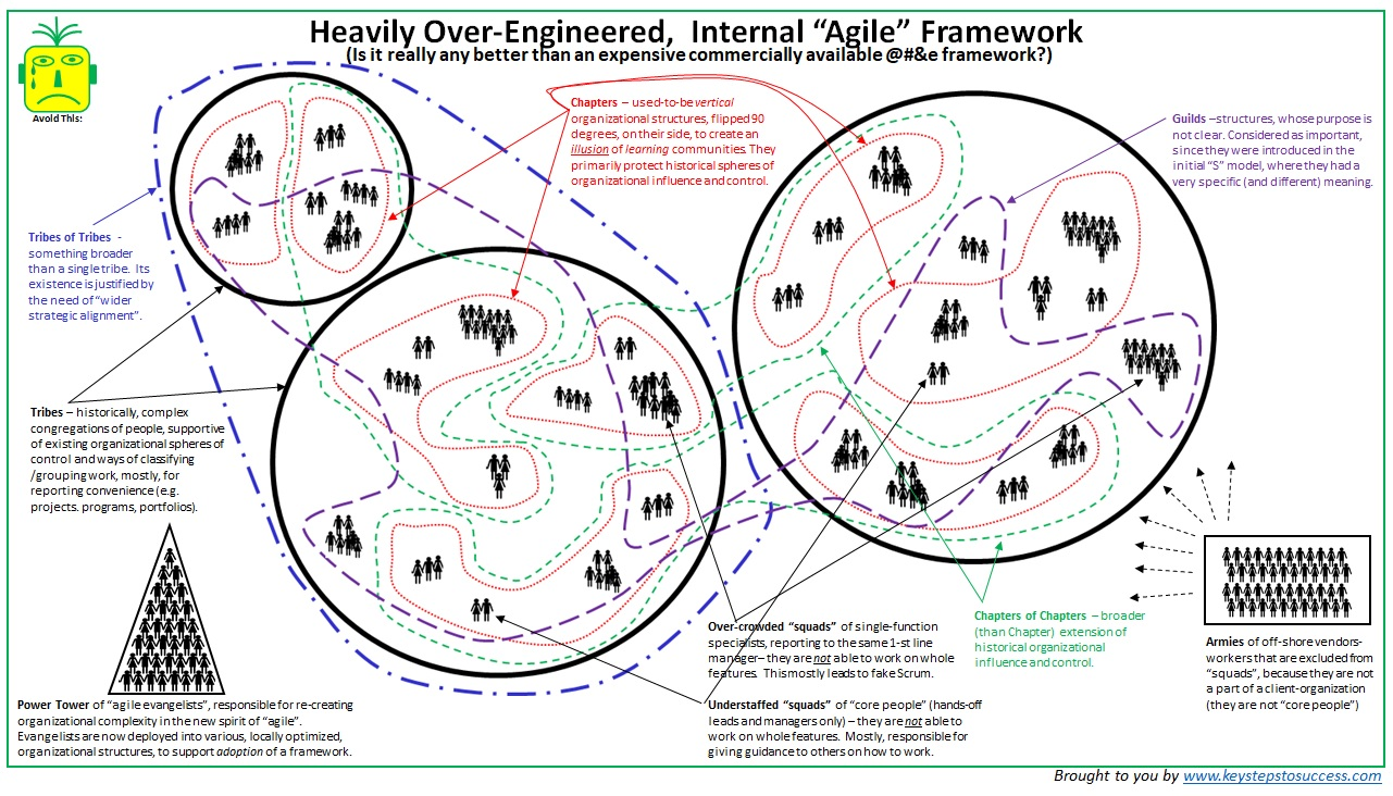 Agile Anti Patterns With Irony And Satire Ksts Consulting